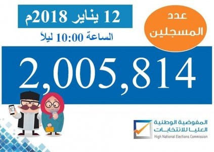 Over 2 million voters registered so far for Libya 2018 elections